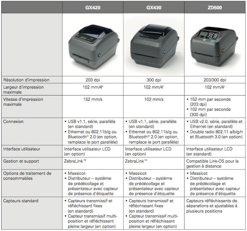 comparatif modele GX 420 - GX430