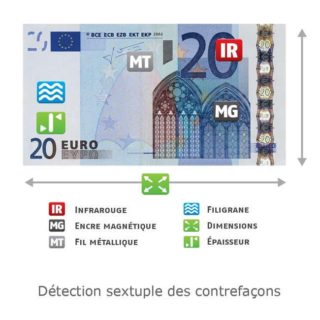 Sécurité du billet de 20 euros